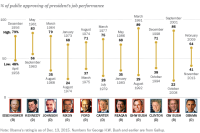 Highs and lows of presidential approval