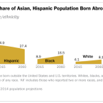 Census Projects Share of Asian, Hispanic Population Born Abroad to Fall by 2060