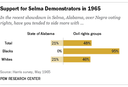 Support for Selma Demonstrations in 1965