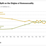 Americans Split on Origins of Homosexuality