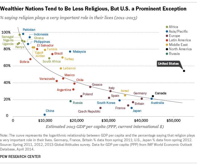 U.S. Religious Salience