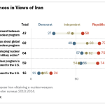 Partisan Differences in Views of Iran