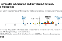 Social Media Popular in Emerging and Developing Nations
