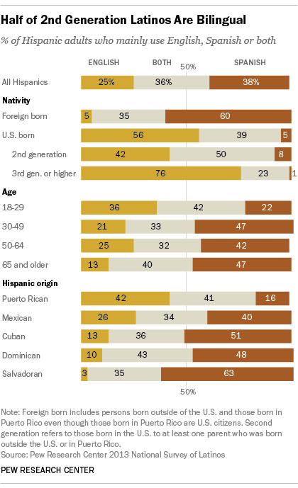 Majority of U.S. Latinos Use English or are Bilingual