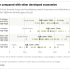 U.S. taxes low compared with other developed economies