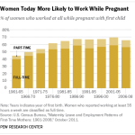 Women Today More Likely to Work While Pregnant