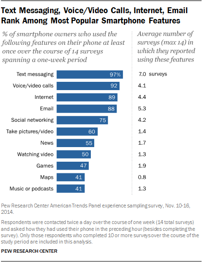 Text Messaging, Voice/Video Calls, Internet, Email Rank Among Most Popular Smartphone Features