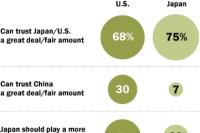 Americans, Japanese Trust Each Other, Wary of China