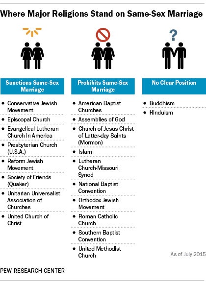Where Christian churches, other religions stand on gay marriage
