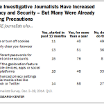 Some Investigative Journalists Have Increased Privacy and Security; Many Were Already Taking Precautions