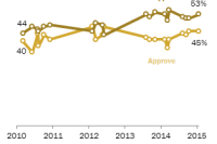 Views of Health Care Law, 2010-2015