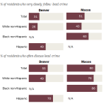 Blacks in Macon and Hispanics in Denver More Likely than Whites to Follow and Discuss Local Crime