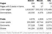 Facebook Activity by City
