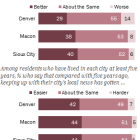 Longtime Residents More Likely to See Their Local News as Better than Worse