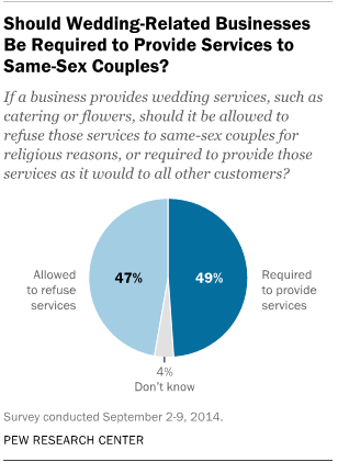 Should gay marriage be allowed