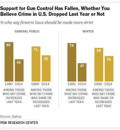 Support for Gun Control Has Fallen
