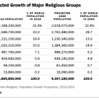 Size of Religious Groups, 2010-2050