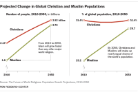 Christian and Muslim Population Projections