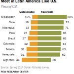 Most in Latin America Like U.S.