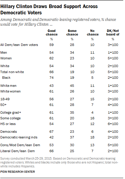 Hillary Clinton Draws Broad Support Across Democratic Voters