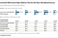 lower income households lack broadband homework gap