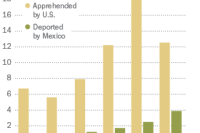 Mexico Deportations Trim Flow of Child Migrants to U.S.