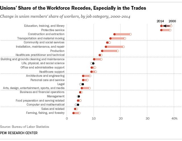 Unionization rates by job category