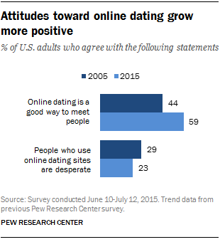 Online Dating Studies & Research