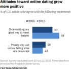 Attitudes toward online dating grow more positive