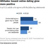 online dating mænds sundhed