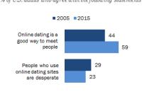 Datierung für Fettticks
