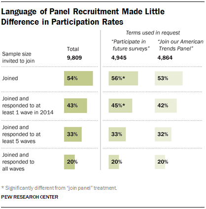 Language of Panel Recruitment Made Little Difference in Participation Rates