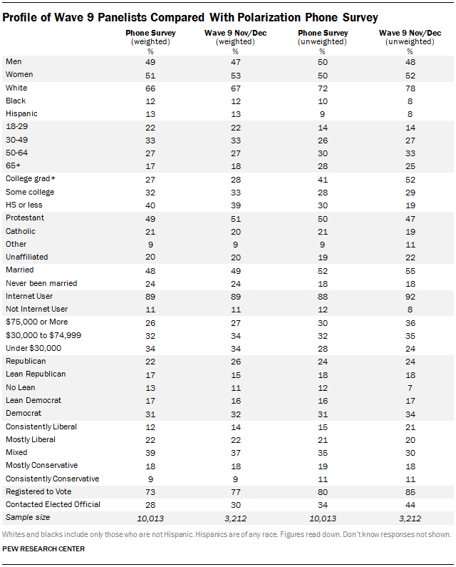 Profile of Wave 9 Panelists Compared With Polarization Phone Survey