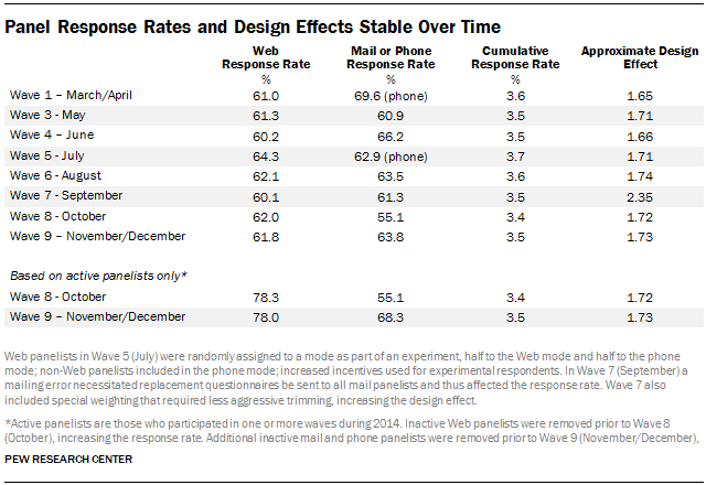Panel Response Rates and Design Effects Stable Over Time