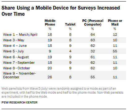 Share Using a Mobile Device for Surveys Increased Over Time