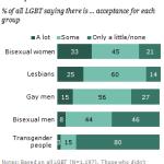 LGBT Social Acceptance