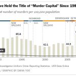 Highest Murder Rates, 2012