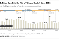 Highest Murder Rates, 2012