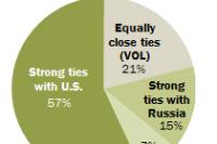 Majority of Germans Prefer Strong Ties with U.S.