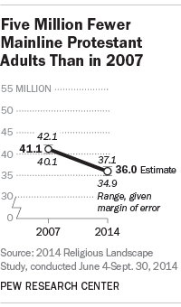 5 Million Fewer Mainline Protestant Adults Than in 2007