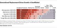 Generational Replacement and the Rise of the Unaffiliated