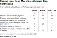 Sharing Local News Much More Common than Contributing