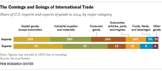 With trade on Congress' agenda, just what does the U S  import and