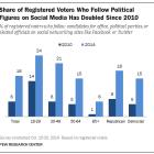 Following Politicians on Social Media