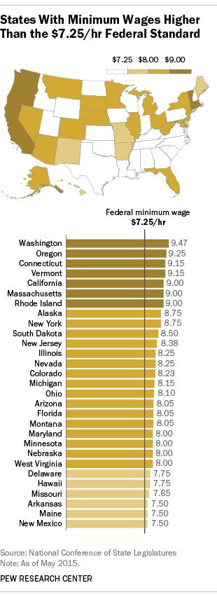 States with minimum wage higher than federal minimum wage