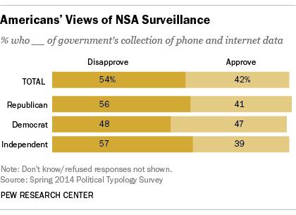 Americans' Views of NSA Surveillance