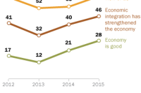 Opinion of Economy, EU on the Rise