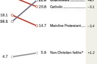 U.S. Religious Landscape