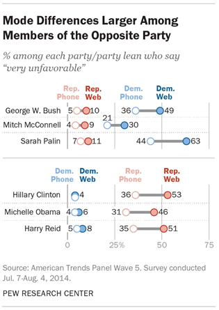 Mode Differences Larger Among Members of the Opposite Party