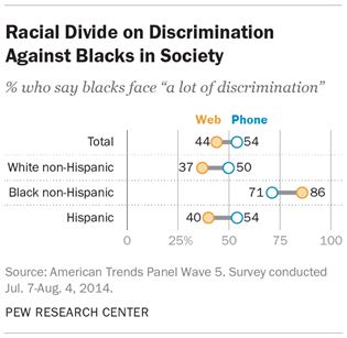Racial Divide on Discrimination Against Blacks in Society